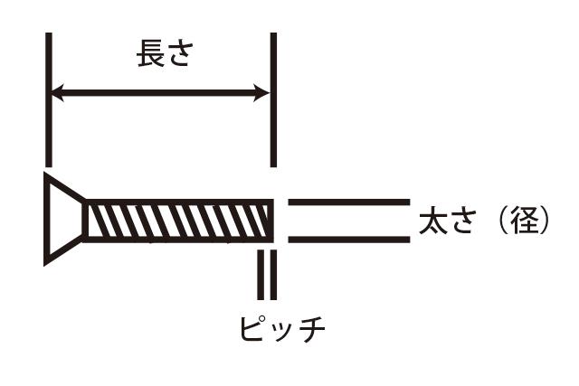 クリート取付けボルトとして代用できそうなボルトのサイズ