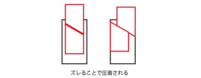 ブレーキレバーの固定方法