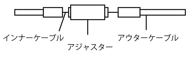 ブレーキケーブルアジャスターの取り付け方