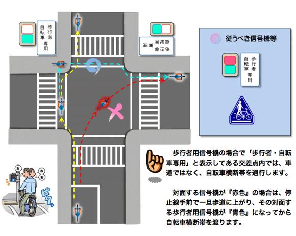 歩行者・自転車専用信号