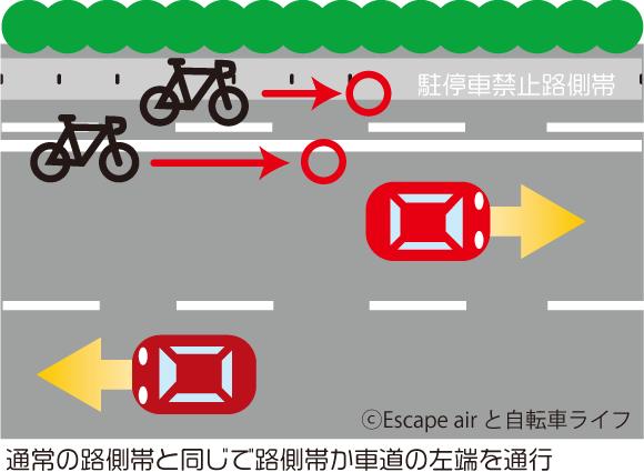 歩行者専用路側帯と自転車