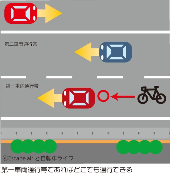車両通行帯と自転車