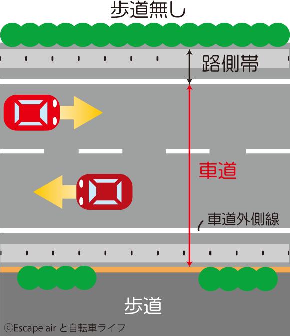 路側帯と歩道と自転車