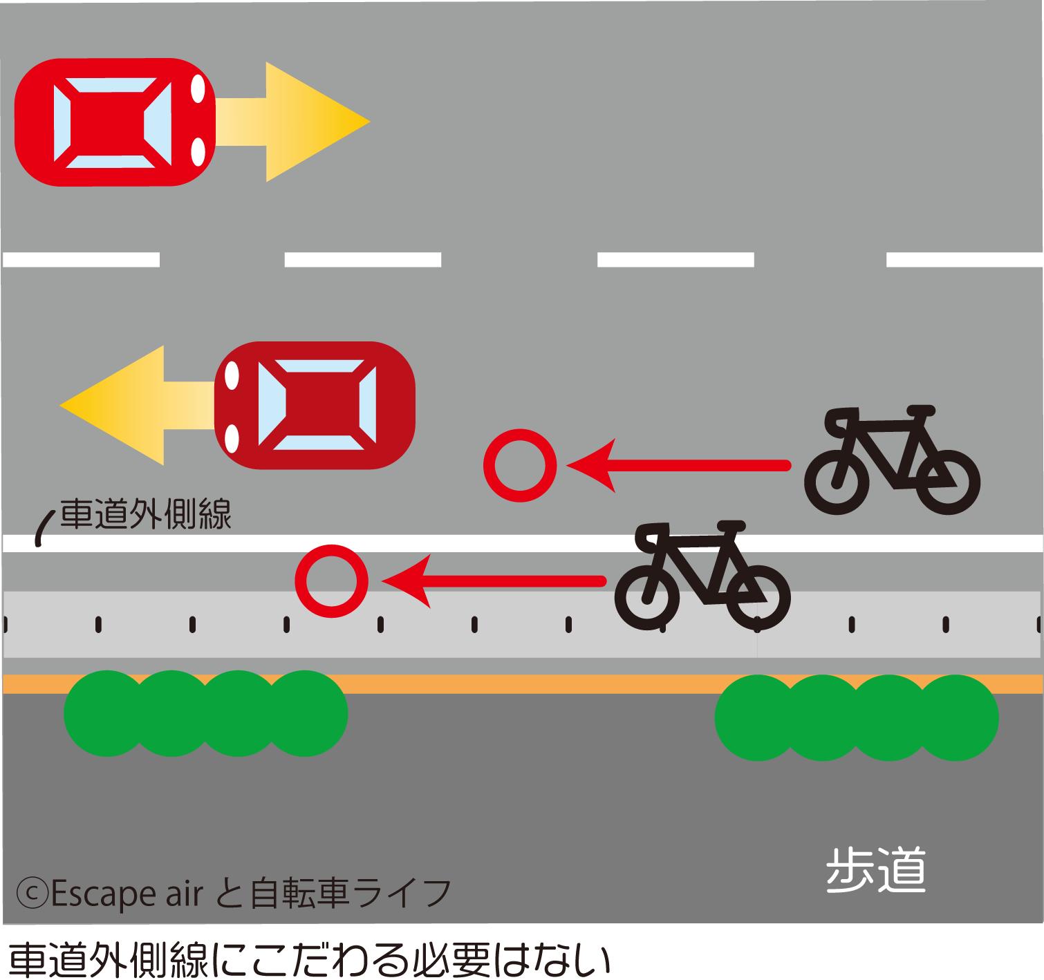 車道外側線と自転車