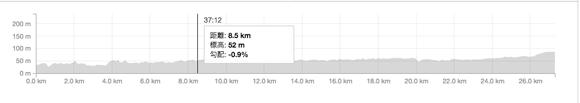 STRAVA ストラーバの標高グラフ