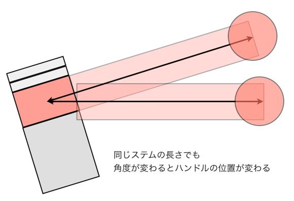 ロスバイクやロードバイクに取り付けるステムの角度でハンドル位置も変わる