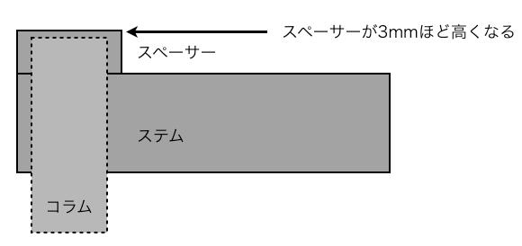 スポーツサイクル コラムカット 固定