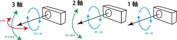 スタビライザーの1軸2軸3軸とは
