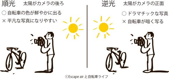 順光と逆光で自転車写真