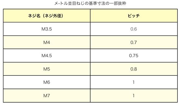 メートルネジの規格表
