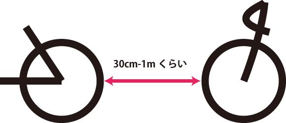 自転車の場合はドラフティングの車両間隔