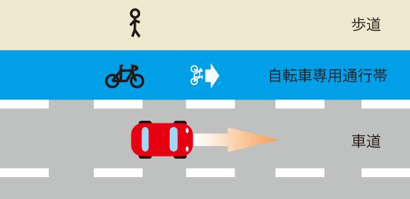 自転車専用通行帯のある道路