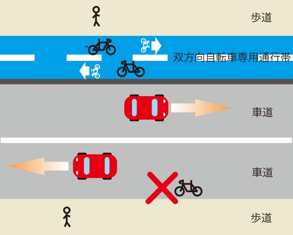 双方向自転車専用通行帯