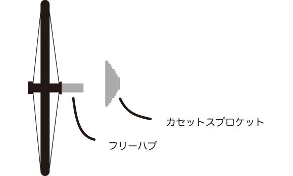 ホイールの取り付け可否はフリーハブの長さとカセットスプロケットの幅で決まる