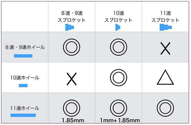 ホイールとカセットスプロケットの対応表