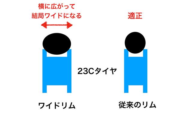 23Cタイヤの場合</h3> <p><img src=