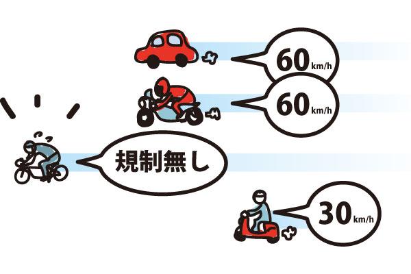 道路標識等で最高速度が指定されていない場合の自転車の最高速度