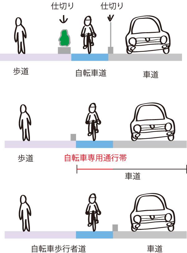 自転車専用レーン(自転車専用通行帯)とは