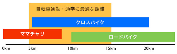 自転車通勤や自転車通学に適した距離がクロスバイクの最適な距離