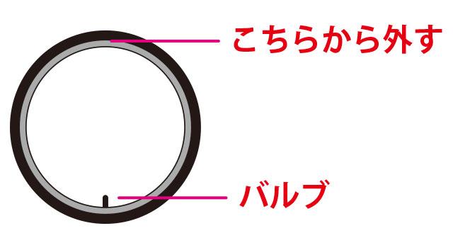 バルブの対角線から外す