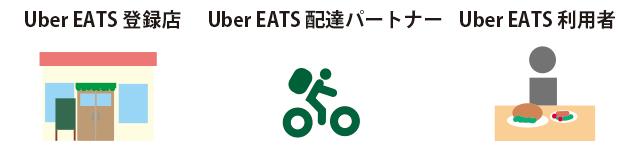 UberEATSと飲食店