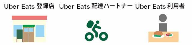 Uber Eatsと飲食店と配達員