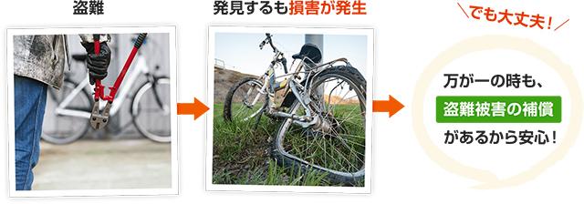 ずっと自転車盗難車両保険