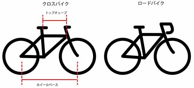 クロスバイクのフレームの長さ