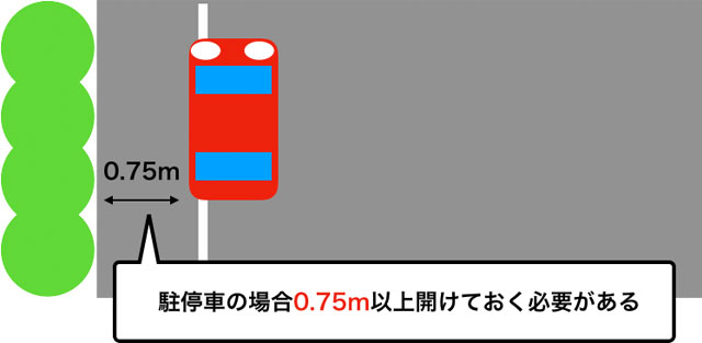 一本の実線の場合の路側帯