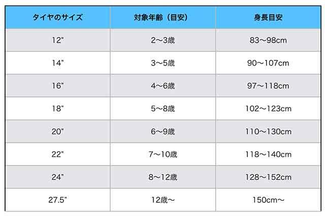 ヨツバサイクルの推奨サイズ表